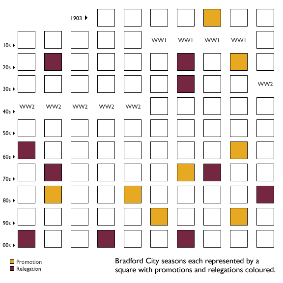 Bradford City League Performance to August 2010