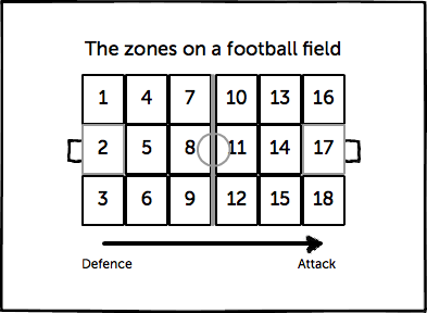 zones-on-a-field